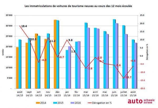 auto-suisse : Progression des voitures 4x4, Diesel et électriques