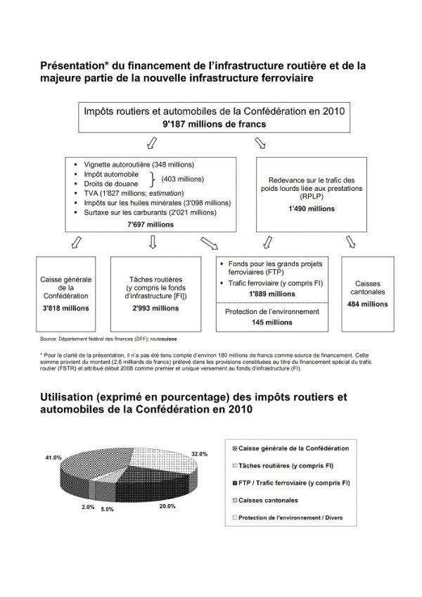 Route Suisse - Presque 2 milliards d'impôts sur 9 de la route prennent le train....