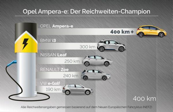 la nouvelle Opel Ampera-e révolutionne l'électromobilité