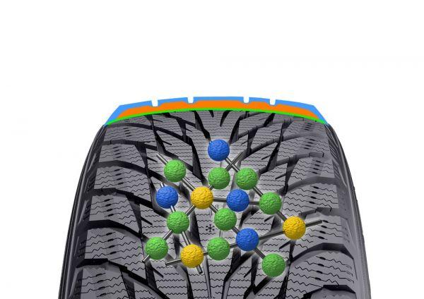 Les pneus d'hiver écologiques les plus sophistiqués